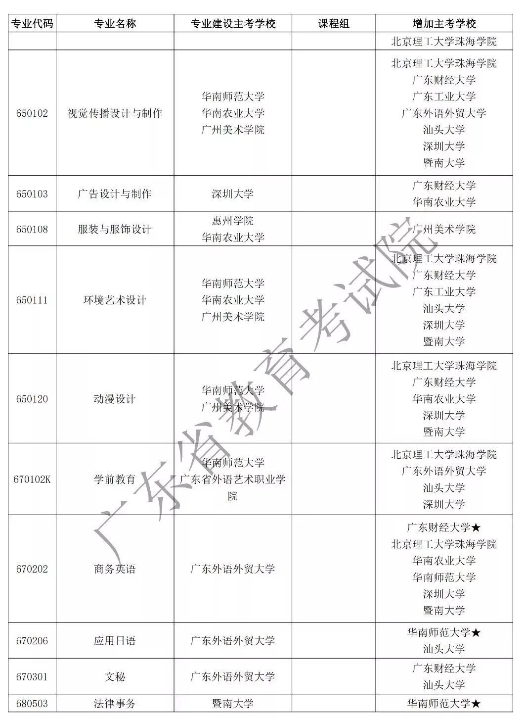 注意!广东2020年自学考试53个自考专业增加主考学校图2