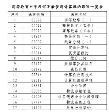 温馨提示:广东中山2020年4月自考延期考试时间、地点及注意事项