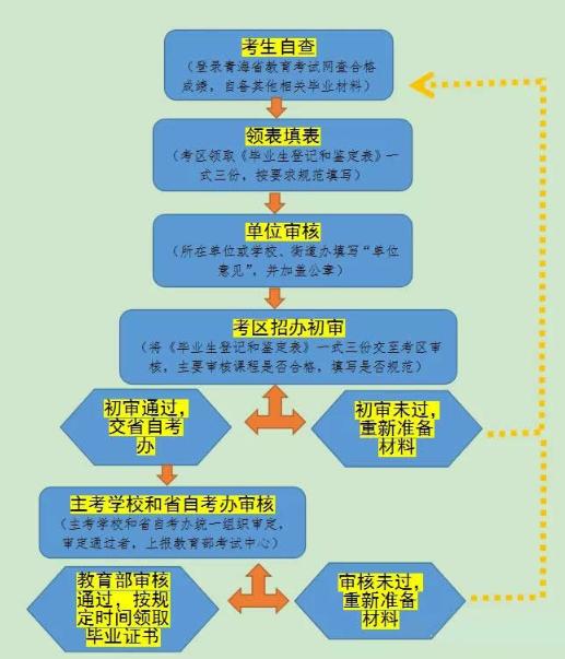 青海2020年高等教育自学考试申请毕业条件及办理流程